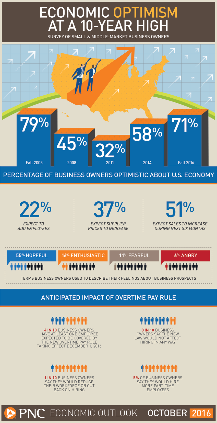 Fall 2016 PNC Economic Outlook Survey Shows That Small Business Owners Remain Optimistic -- But STILL Aren't Hiring (Infographic)