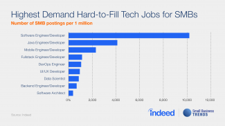 Small Businesses Having Trouble Hiring for These Hard to Fill Tech Jobs