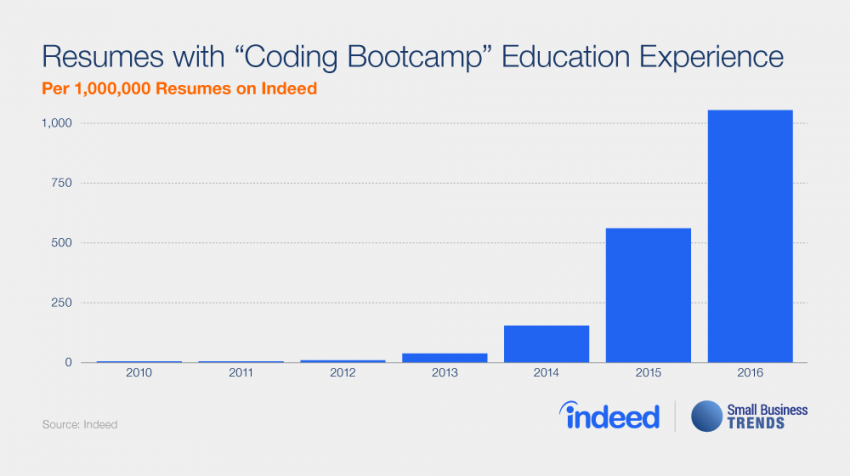 Need Coders? Hiring Coding Bootcamp Graduates is One Answer for Your Small Business Staffing Needs