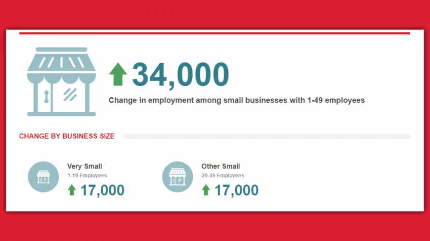 September 2016 ADP Small Business Report Shows That Small Businesses Added 34,000 Jobs Last Month