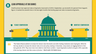 According to the the Biz2Credit Lending Index September 2016 report, small business lending from big banks hit an all time high last month.
