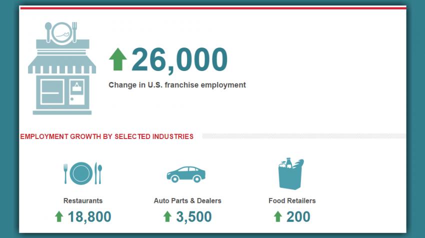 September 2016 ADP National Franchise Report Shows that Franchises Added 26,000 Jobs: Here's The Breakdown