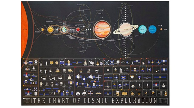 Holiday Gift Ideas for Employees - Cosmic Exploration Chart