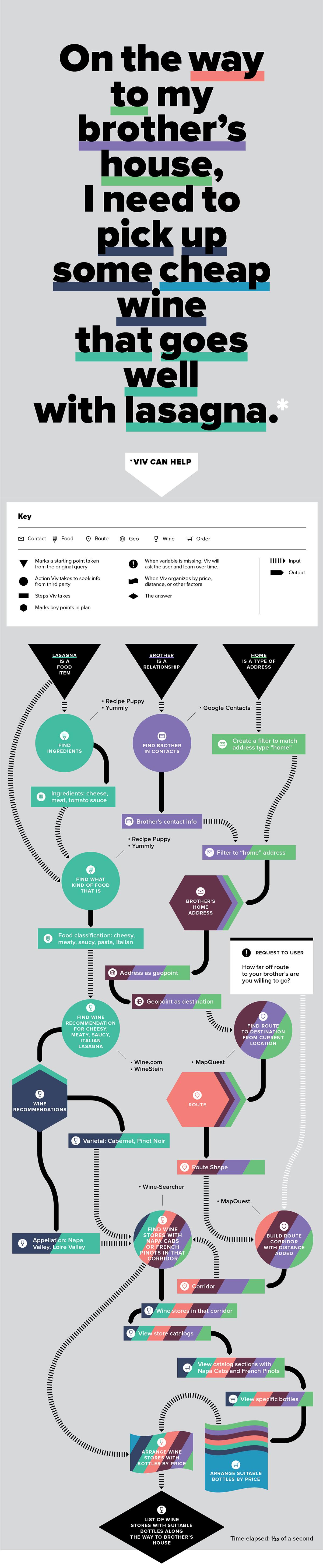 Samsung acquires Viv Labs- How Viv Works