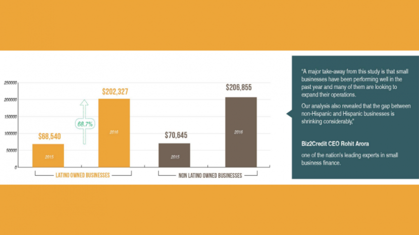 The 2016 hispanic owned small business statistics from Biz2Credit show a huge revenue spike in year-over-year earnings as well as other encouraging numbers.