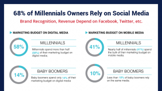 Millennial small business owners rely on social media for revenue and brand promotion opportunities more than any other generation.