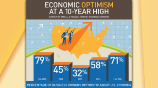 Fall 2016 PNC Economic Outlook Survey Shows That Small Business Owners Remain Optimistic -- But STILL Aren't Hiring