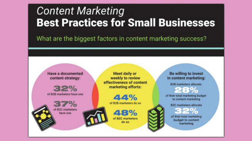 According to this infographic that reveals how small businesses are using social media, About half are marketing their products.