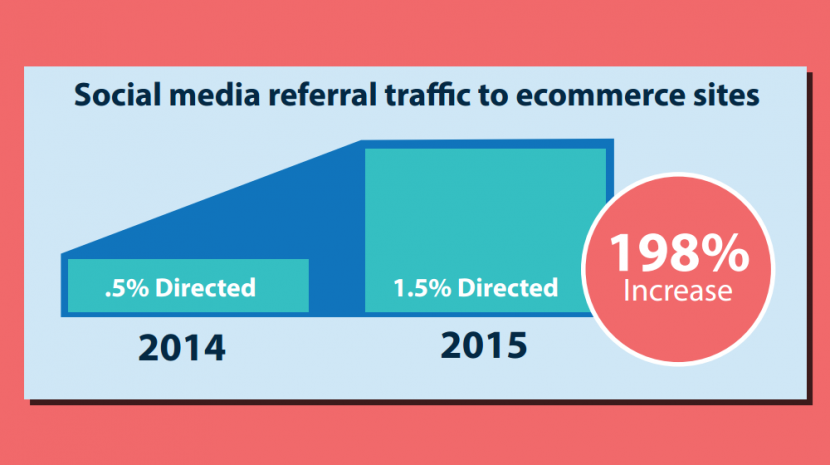 Thanks to social media, ecommerce website traffic is increasing. A look at the numbers behind the rising success of using social media for ecommerce sites.