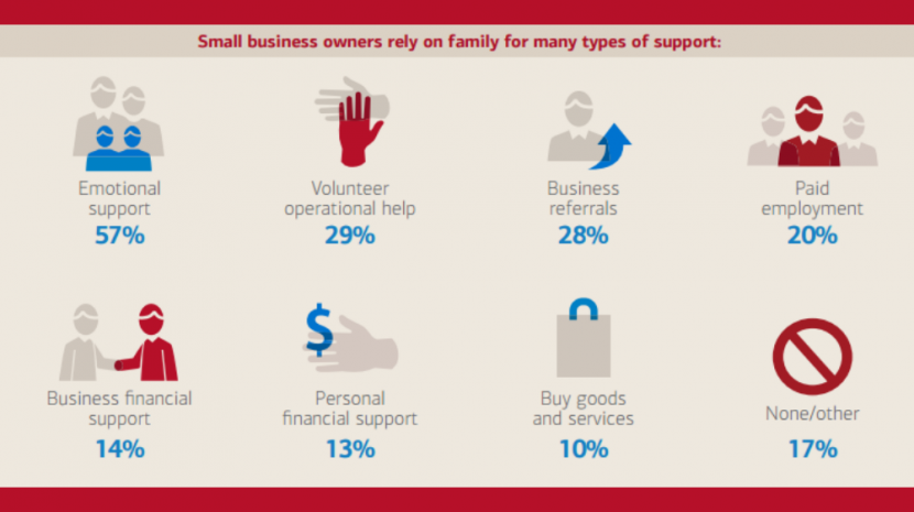 Family support for entrepreneurs is crucial to success. Luckily, according to a new Bank of America study, most business owners have family backing them up.