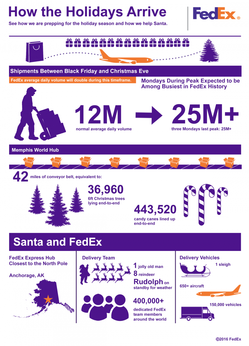 FedEx Daily Shipping Volume to More Than Double This Holiday ...