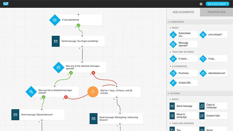How to Sell Online - How Workflow Automation Works