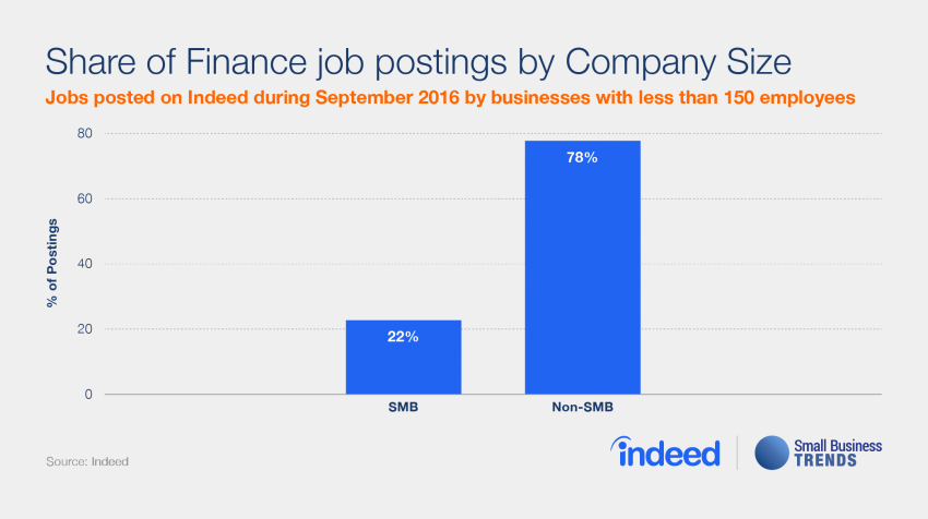 Small Businesses Unlikely to Hire for Finance Professionals