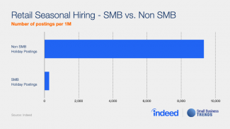 This 2016 small business holiday staffing trend shows that SMBs are unlikely to hire holiday help and are unlikely to be sought out by job seekers.