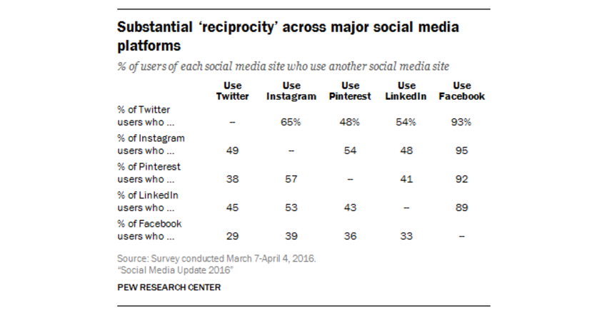 use-multiple-social-media-platforms