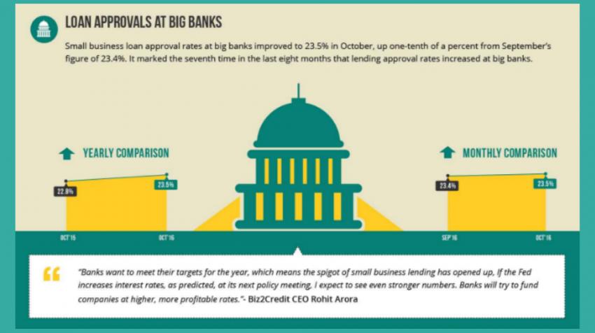 Biz2Credit Lending Index October 2016: Big Bank Lending for Small Businesses Just Keeps Climbing