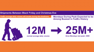 Holiday shipping volume for FedEx is expected to more than double from 12 million to more than 25 million packages per day.
