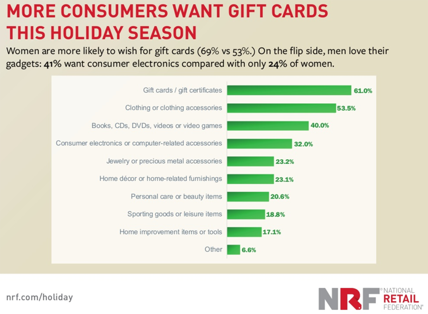 Holiday Shopping Predictions for 2016 - What Gift People Want the Most this Holiday Season