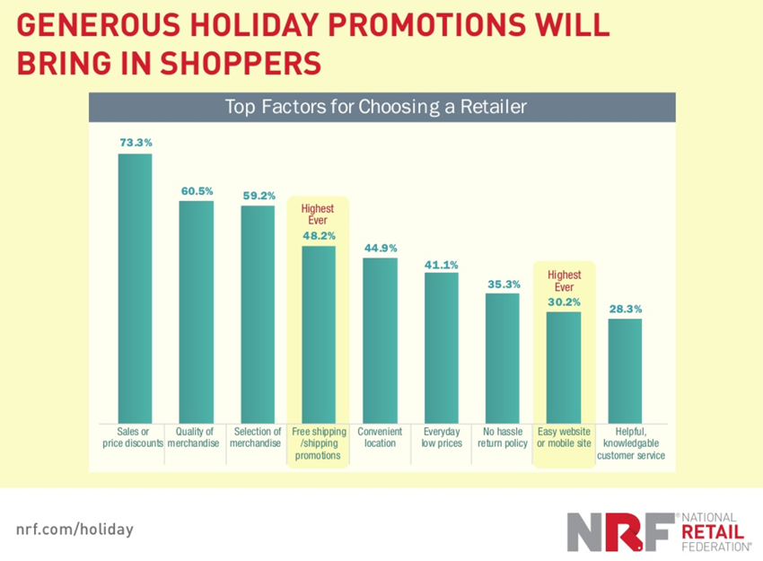 Holiday Shopping Predictions for 2016 - Which Holiday Promotions Will Work Best