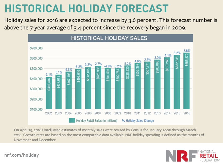 Holiday Shopping Predictions for 2016 - Sales Forecast