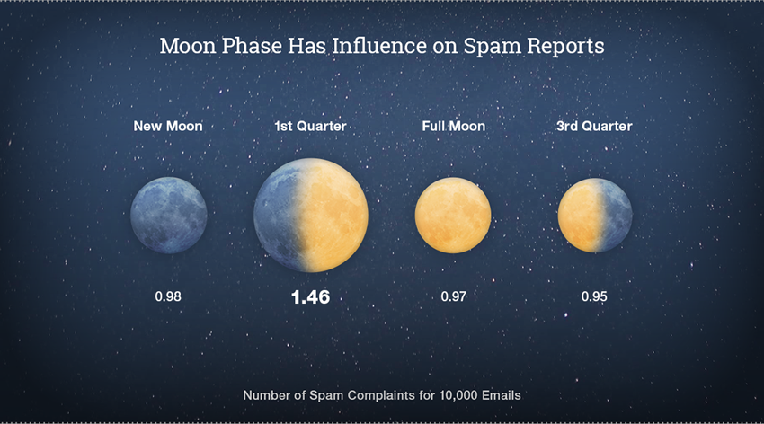 2016 EMAIL MARKETING STATISTICS for Small Businesses - How the Moon's Phase Affects SPAM Reporting