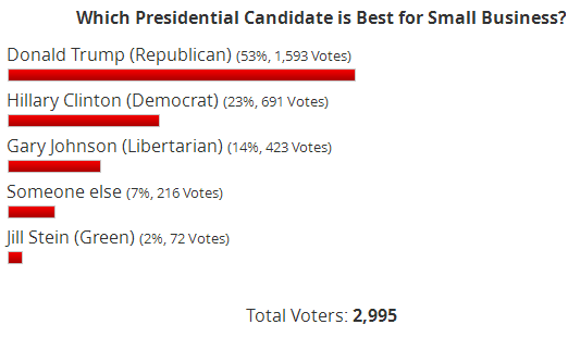 Small Business Trends presidential poll