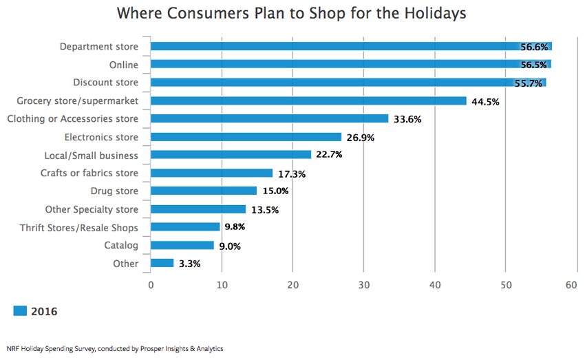Holiday Shopping Predictions for 2016 - Where Consumers Plan to Shop