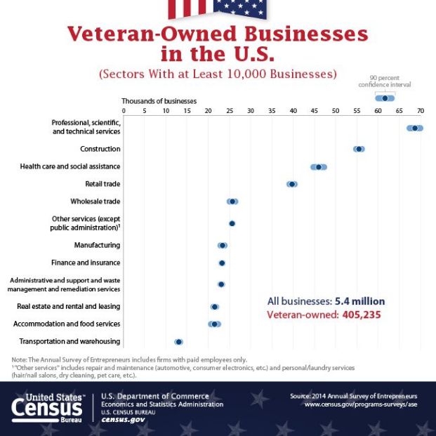 3 Business Opportunities for Veterans