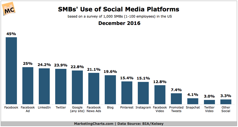 SOCIAL MEDIA MARKETING STATISTICS - SMBs' Use of Social Media Platforms, December 2016