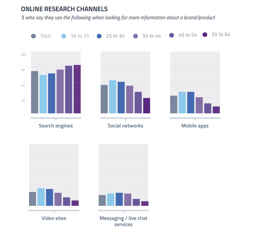 SOCIAL MEDIA MARKETING STATISTICS - Online Product Research Channels by Age