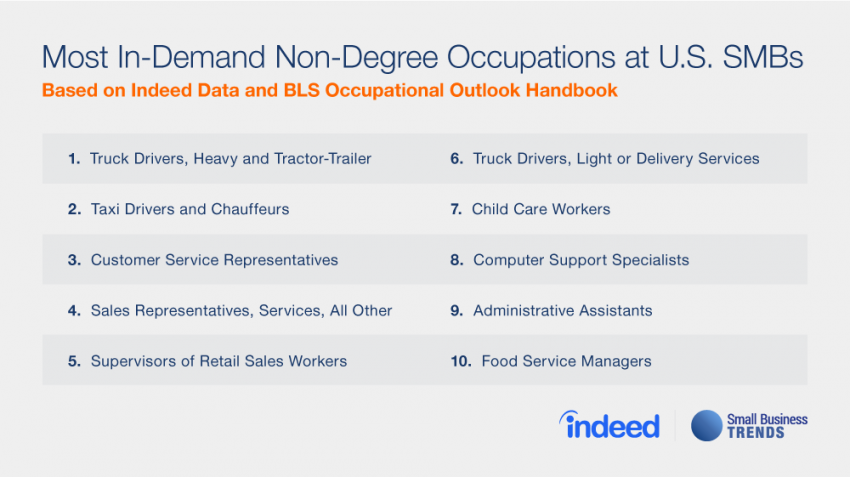No degree? No problem! According to Indeed, these are the no degree jobs that are most in demand among small businesses in the United States.