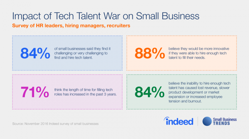Struggle Is Real -- Small Businesses Losing Tech Talent War