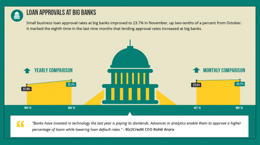 Small businesses still find higher loan approval rates from big banks and institutional lenders notes the Biz2Credit Lending Index November 2016 report.