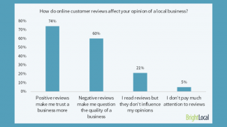 84 Percent of Online Customers Trust Online Reviews, New Survey Says