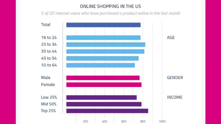 A report on ecommerce reveals that 8 in 10 Americans shop online. Discover more 2016 online shopping statistics and what they mean for your small business.