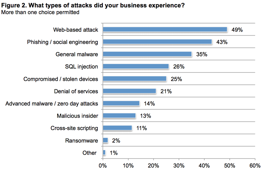 CYBER SECURITY STATISTICS - Numbers Small Businesses Need to Know