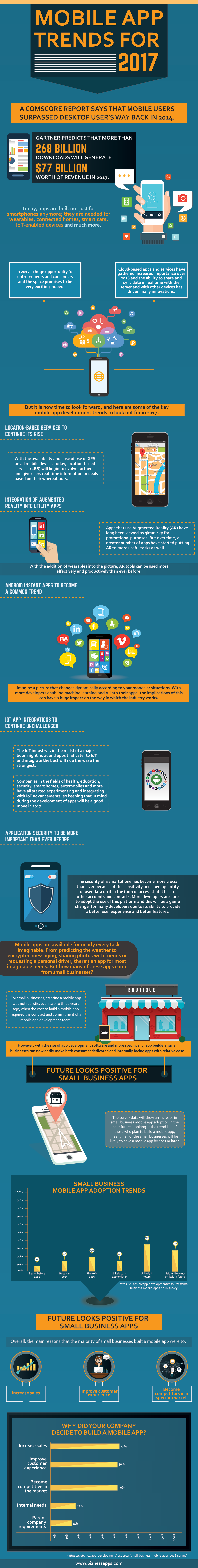 The latest mobile app trends for 2017 shows that the amount of small businesses with mobile apps is expected to increase this year.