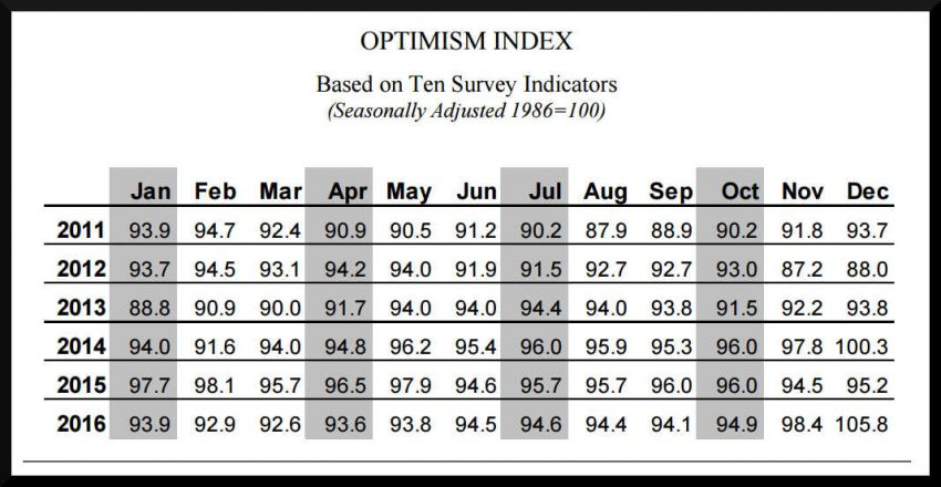 NFIB Small Business Optimism Index December 2016