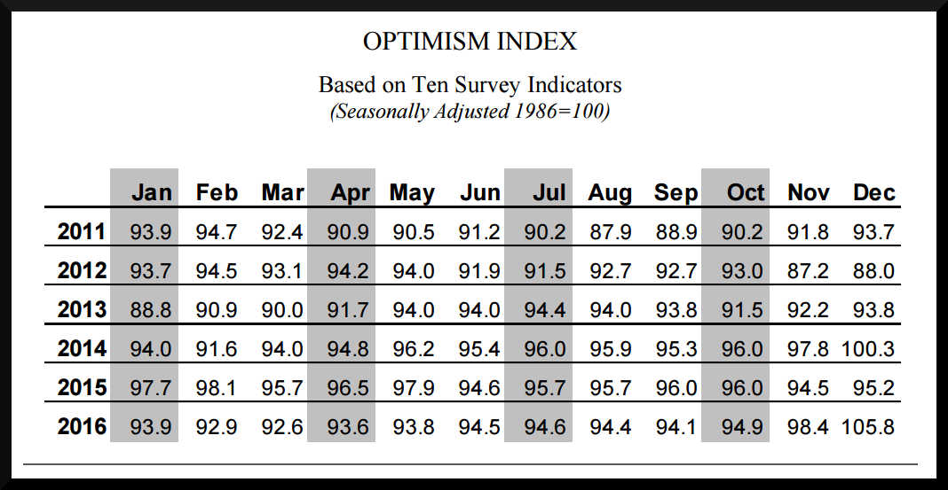 NFIB Small Business Optimism Index December 2016