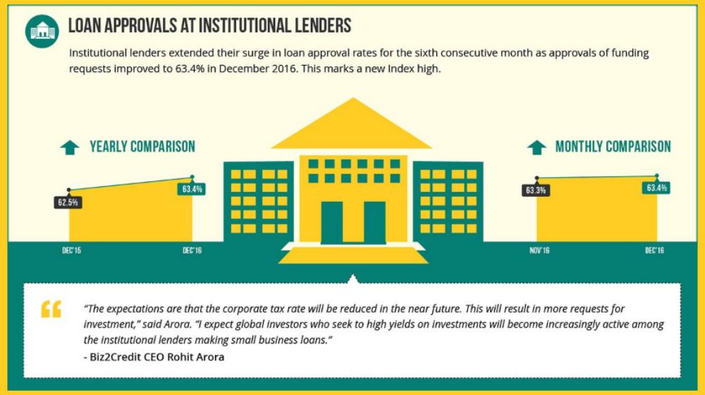 Biz2Credit Lending Index December 2016: Trump Bump Extends to Small Business Lending