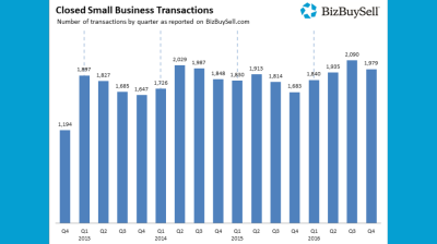 According to the BizBuySell Q4 2016 Insight Report, the Number of Small Businesses Bought and Sold Has Hit an All Time High
