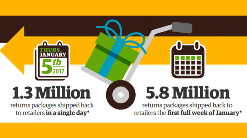 Today is National Returns Day 2017 and major shipping companies are expecting to be extremely busy. Here are the numbers from UPS.
