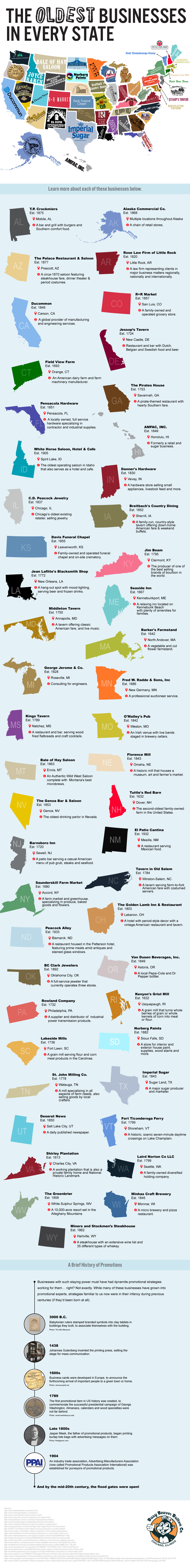 What's the Oldest Business in Your State? (Infographic)