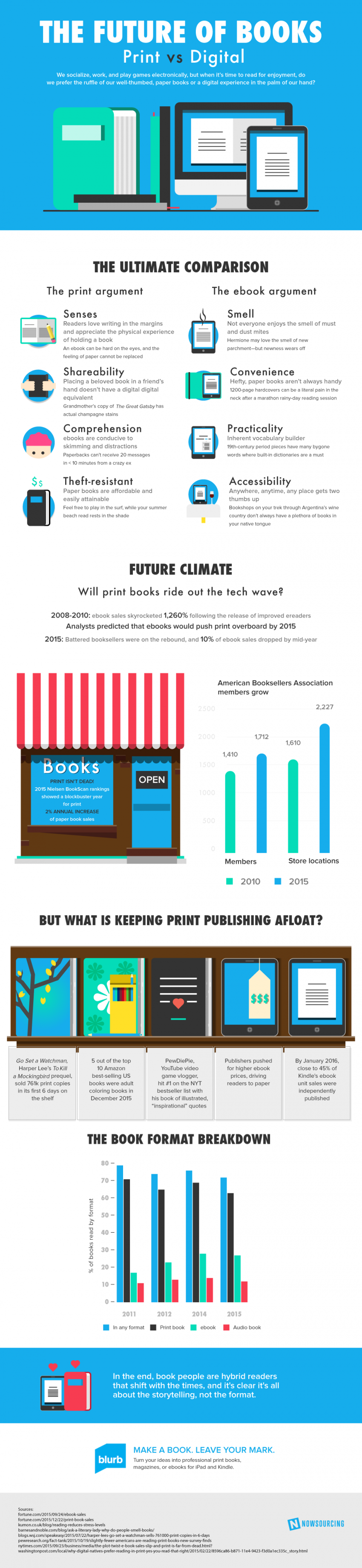 The Future of Books: Printed Books vs Ebooks Infographic