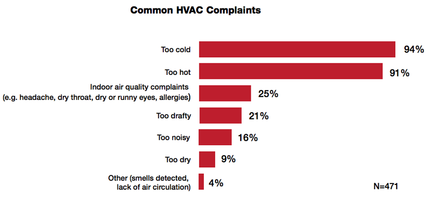 Thermostat Wars: Common HVAC Complaints