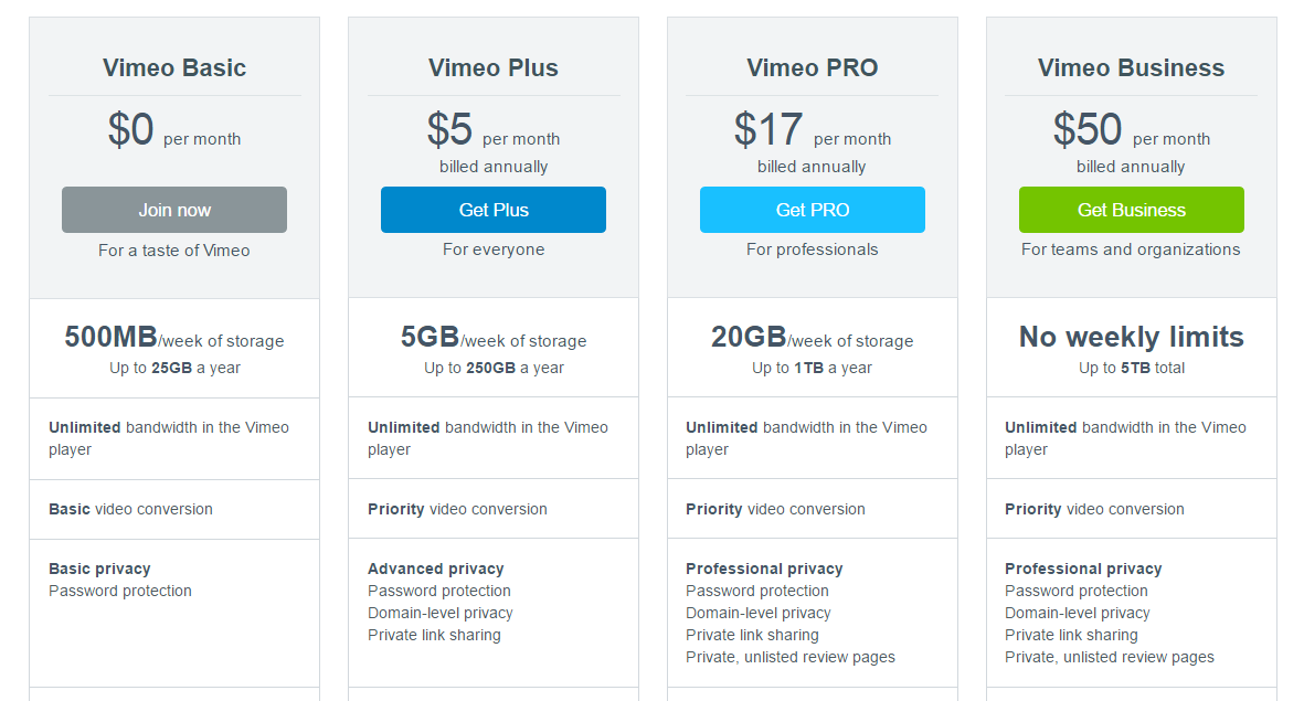 Vimeo Business vs Pro