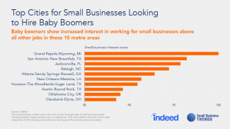 Where Small Businesses Are Hiring Baby Boomers