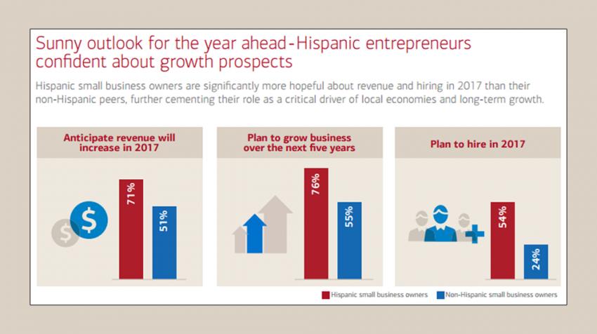 Expectations of Hispanic Entrepreneurs Overwhelmingly Positive