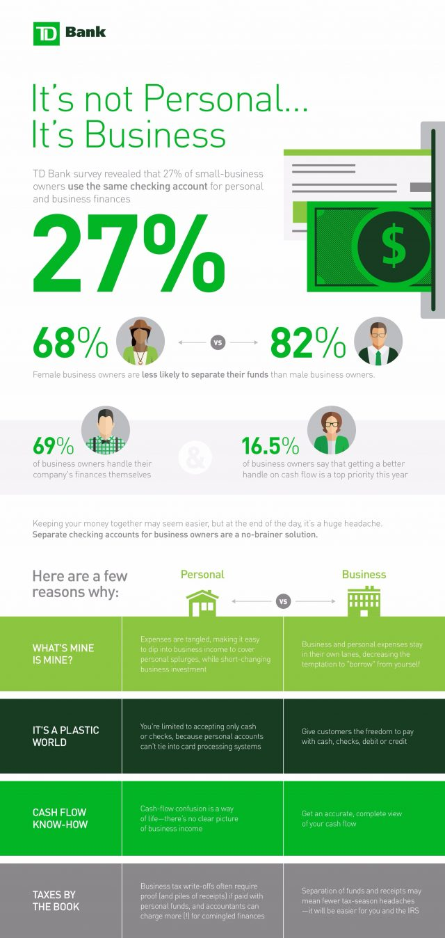 27 Percent of Small Business Owners Use Same Bank Account for Business and Personal (Infographic)