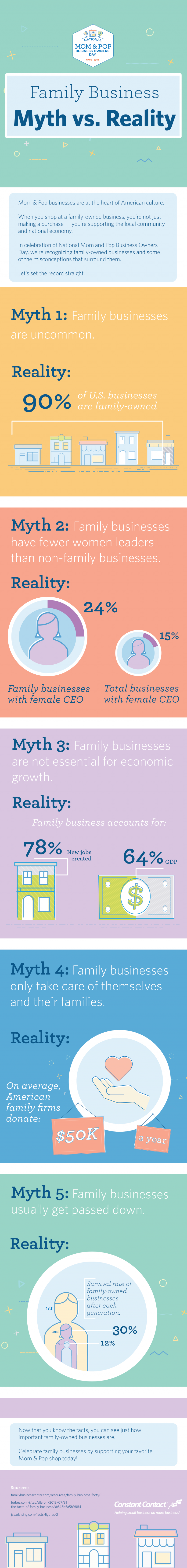 Family Business Statistics - Infographic